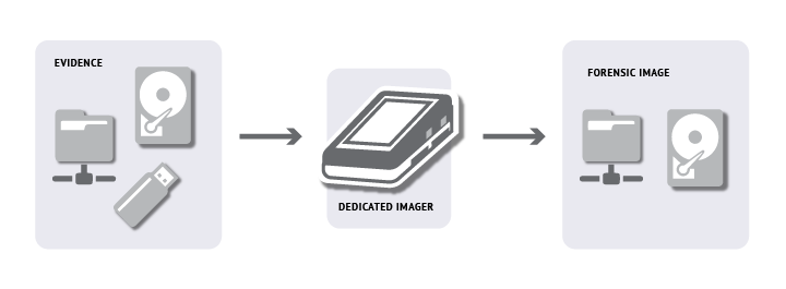 Diagram dedicated imager