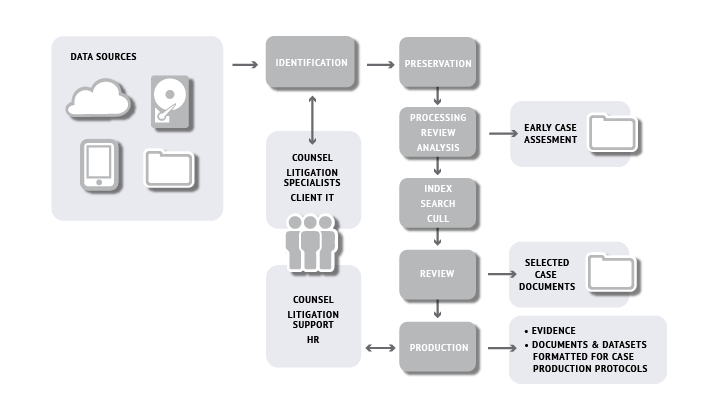 Diagram ediscovery